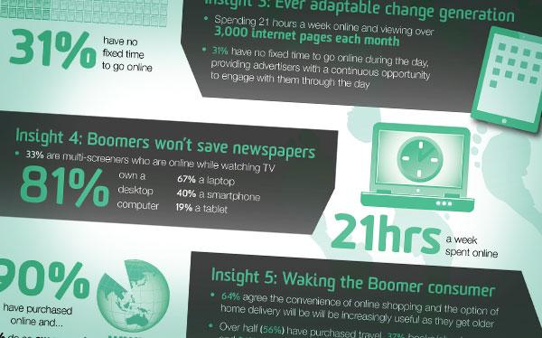 brisbane infographics design